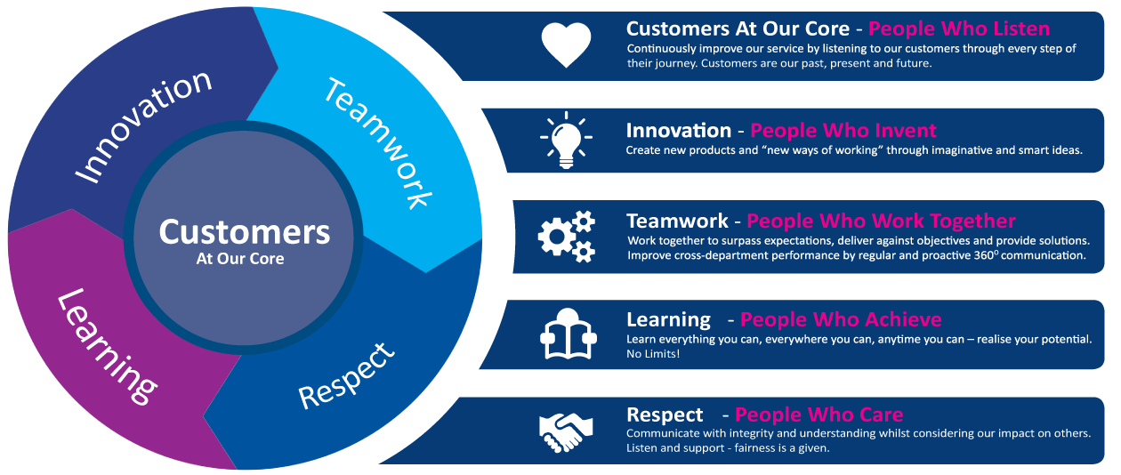 Customers At Our Core - Innovation, Teamwork, Learning and Respect